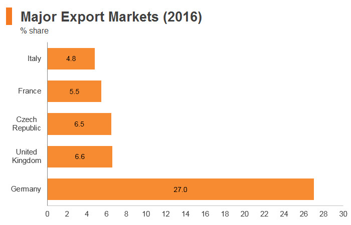 Graph: Poland major export markets (2016)