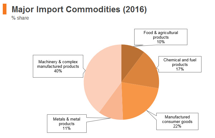 Graph: Poland major import commodities (2016)