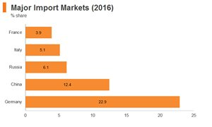 Graph: Poland major import markets (2016)