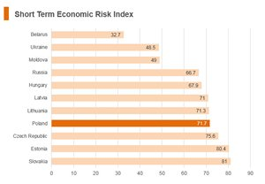 Graph: Poland short term economic risk index