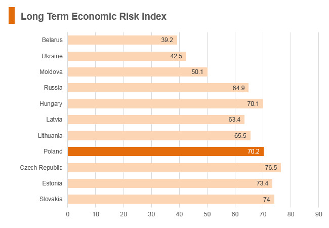 Graphi Poland long term economic risk index
