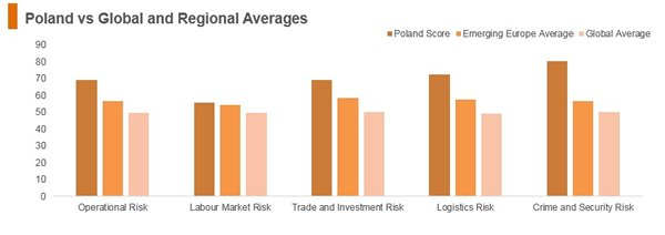 Graph: Poland vs global and regional averages