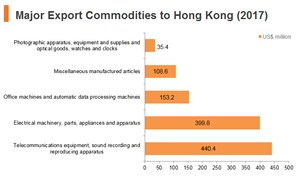 Graph: Poland major export commodities to Hong Kong (2017)