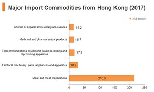 Graph: Poland major import commodities from Hong Kong (2017)
