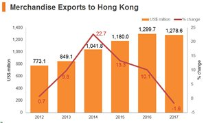 Graph: Poland merchandise exports to Hong Kong