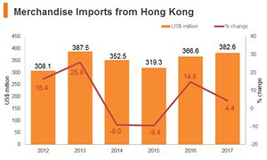 Graph: Poland merchandise imports from Hong Kong