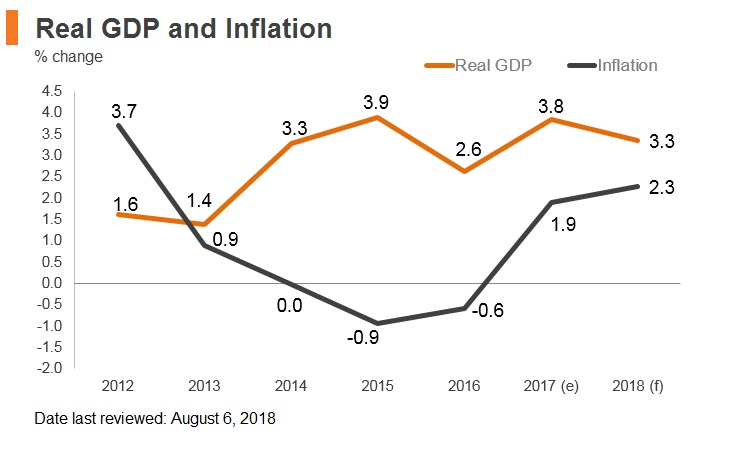 Graph: Poland real GDP and inflation