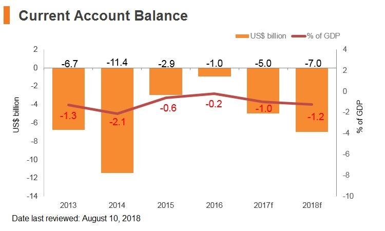 Graph: Poland current account balance
