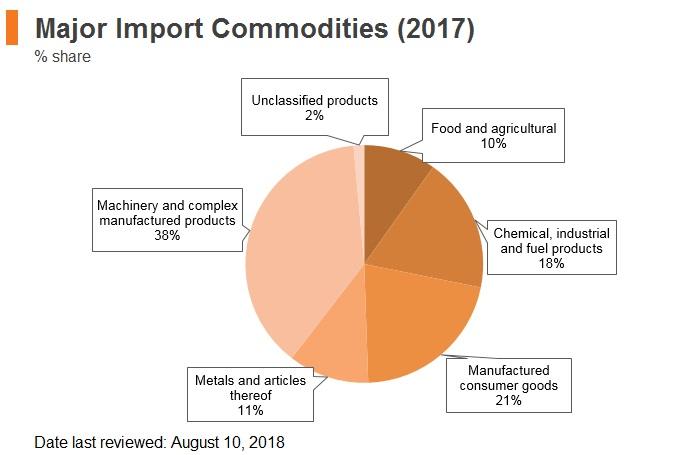 Graph: Czech Republic major import commodities (2017)