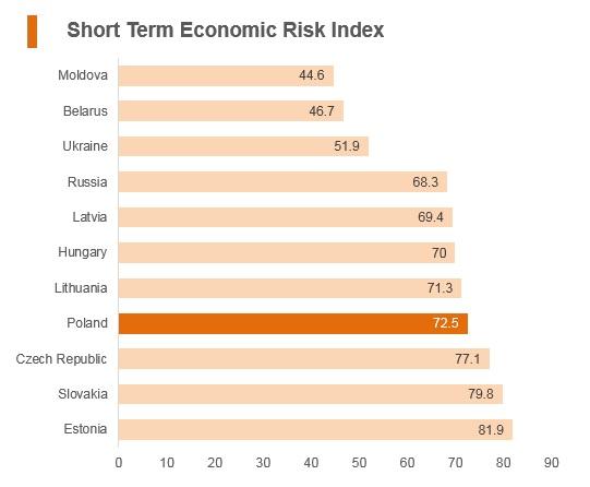 Graph: Poland short term economic risk index