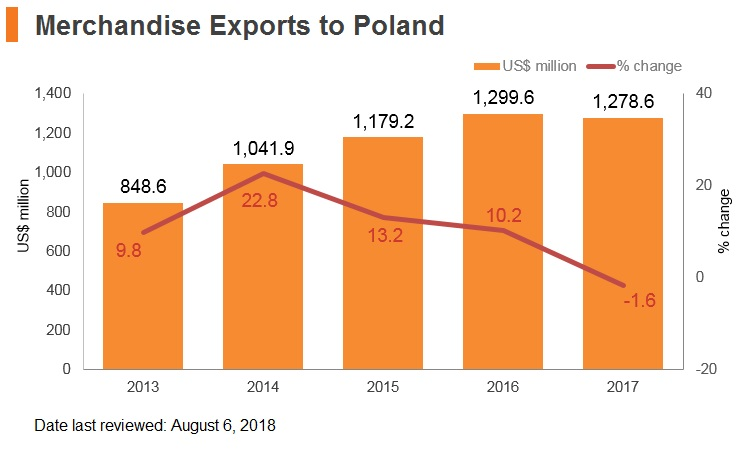 Graph: Merchandise exports to Poland