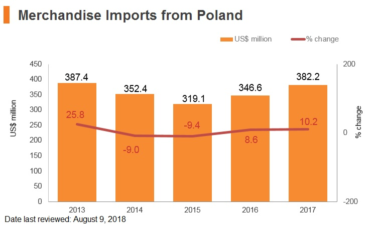Graph: Merchandise imports from Poland