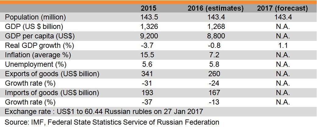 Table: Major Economic Indicators (Russia)