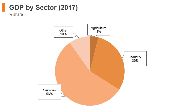 Graph: Russia GDP by sector (2017)