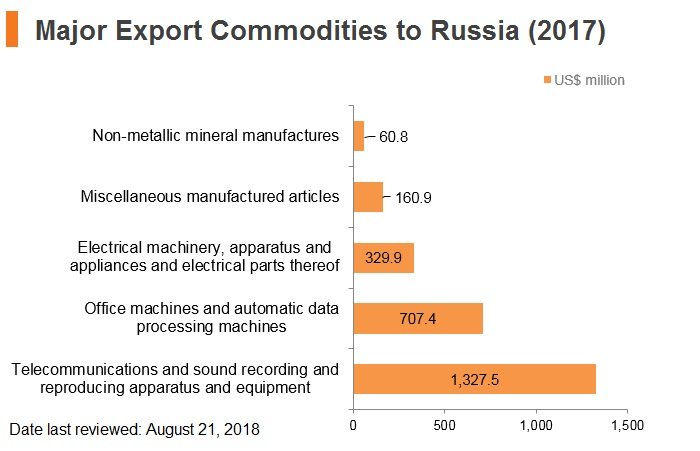 Graph: Major export commodities to Russia (2017)