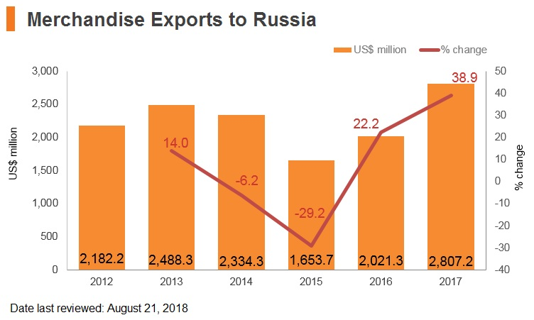Graph: Merchandise exports to Russia