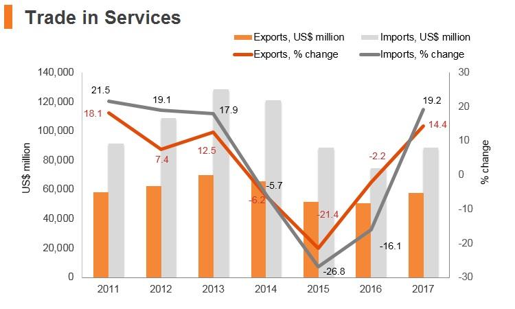 Graph: Russia trade in services