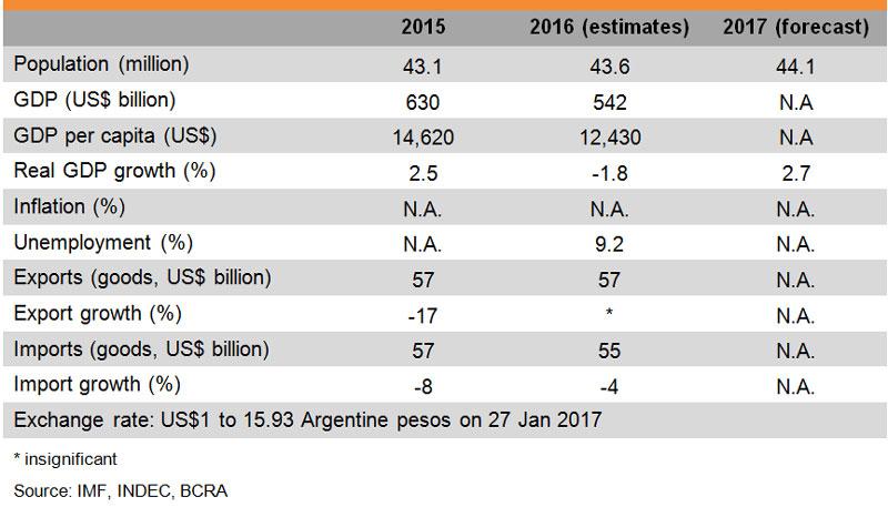 Table: Major Economic Indicators (Argentina)