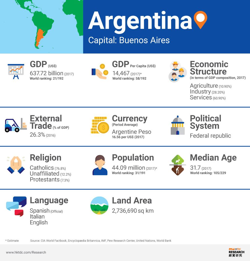 Picture: Argentina factsheet