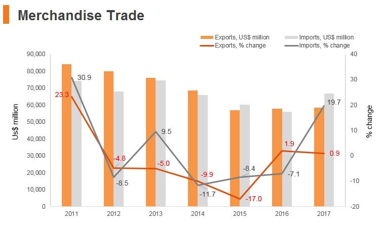 Graph: Argentina merchandise trade