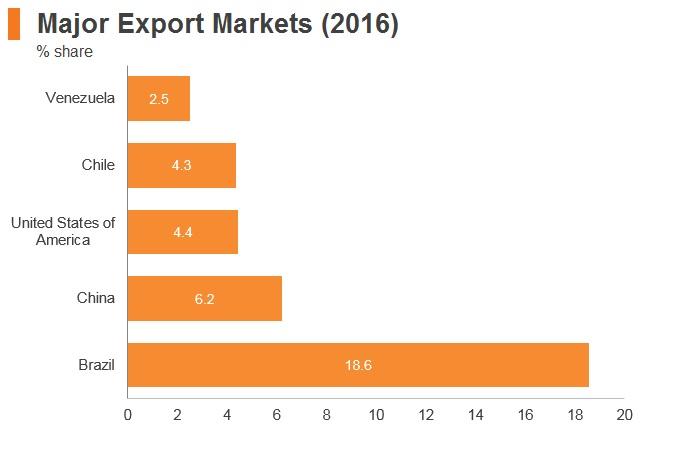 Graph: Argentina major export markets (2016)