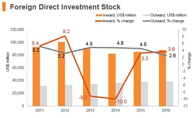 Graph: Argentina FDI stock