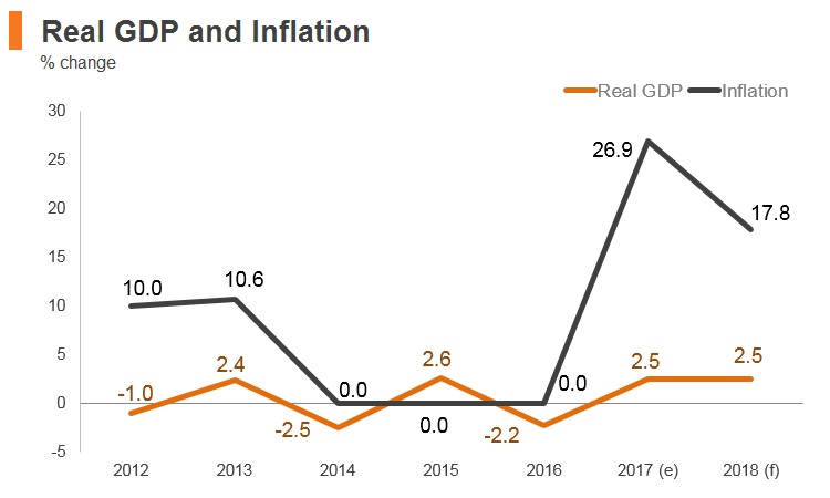 Graph: Argentina real GDP and inflation