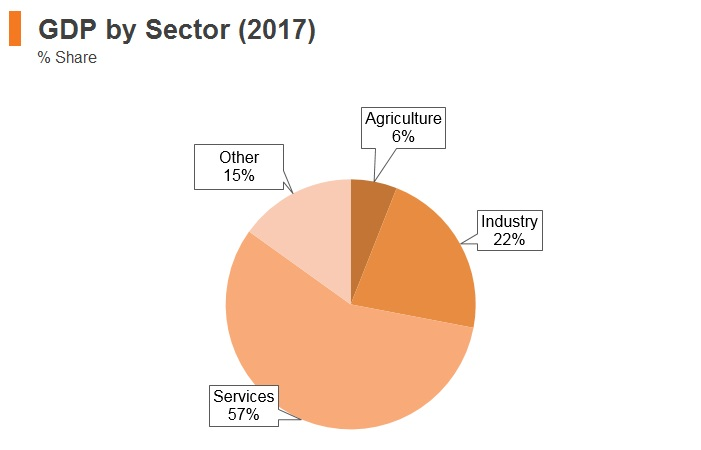 Graph: Argentina GDP by sector (2017)