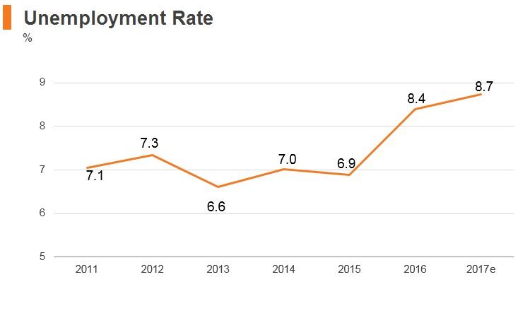 Graph: Argentina unemployment rate