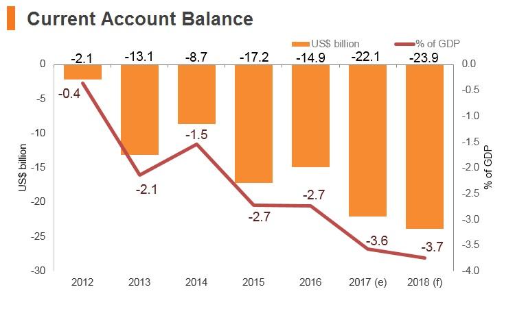 Graph: Argentina current account balance