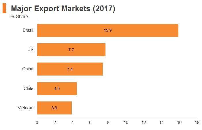 Graph: Argentina major export markets (2017)