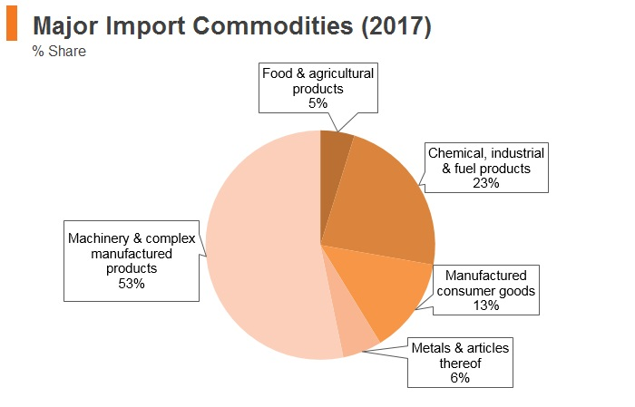 Graph: Argentina major import commodities (2017)