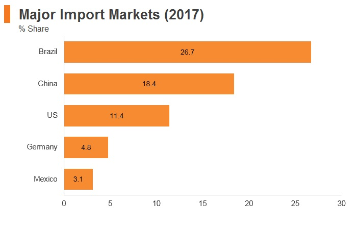 Graph: Argentina major import markets (2017)