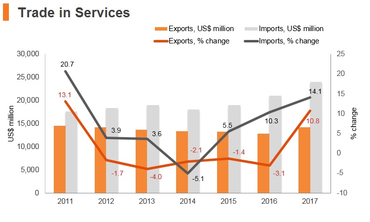 Graph: Argentina trade in services