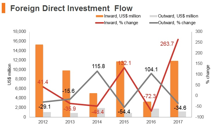 Graph: Argentina FDI flow
