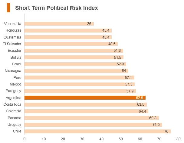 Graph: Argentina short term political risk index