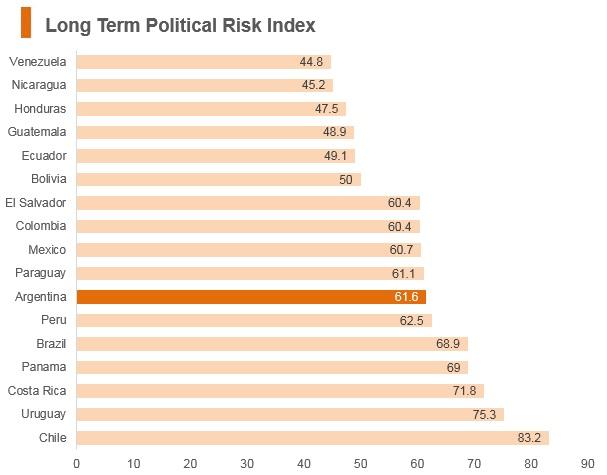 Graph: Argentina long term political risk index
