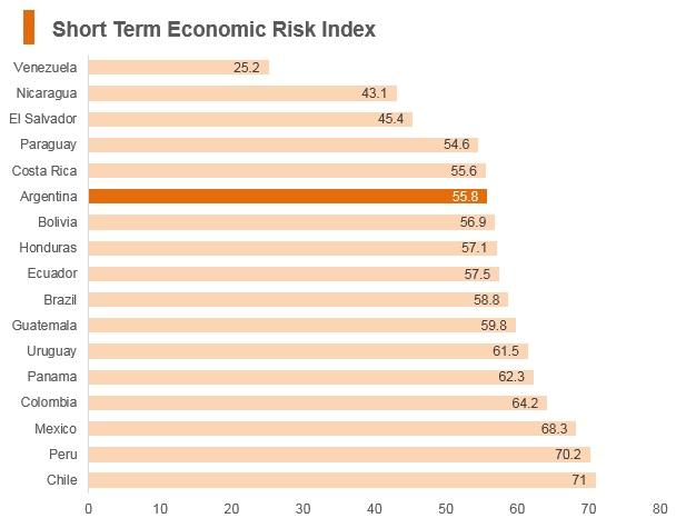 Graph: Argentina short term economic risk index