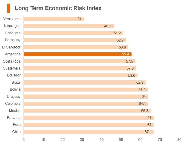 Graph: Argentina long term economic risk index
