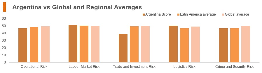 Graph: Argentina vs global and regional averages