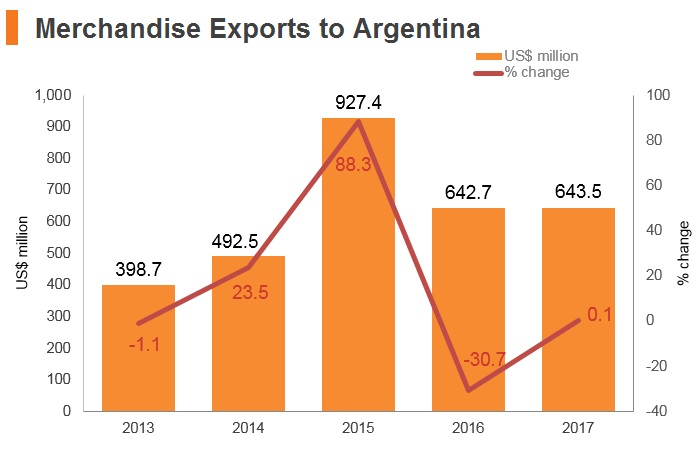Graph: Merchandise exports to Argentina
