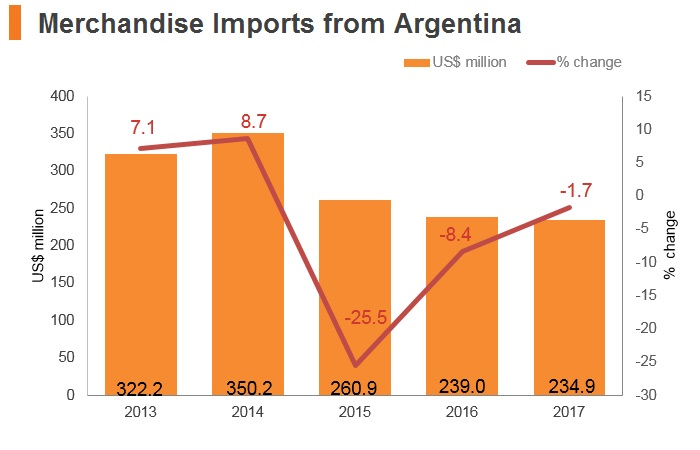 Graph: Merchandise imports from Argentina