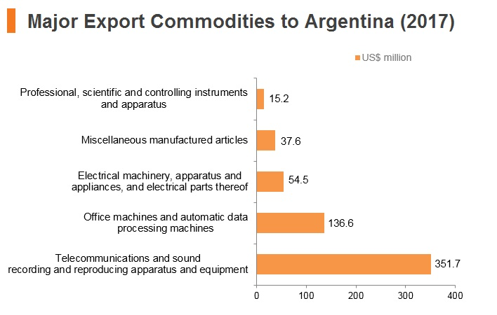 Graoh: Major export commodities to Argentina (2017)
