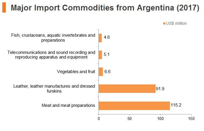 Graph: Major import commodities from Argentina (2017)