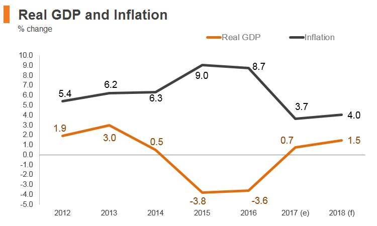 Graph: Brazil real GDP and inflation