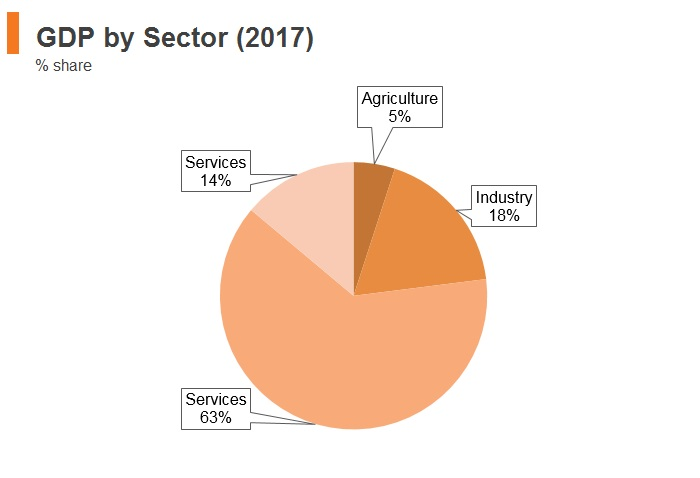 Graph: Brazil GDP by sector (2017)