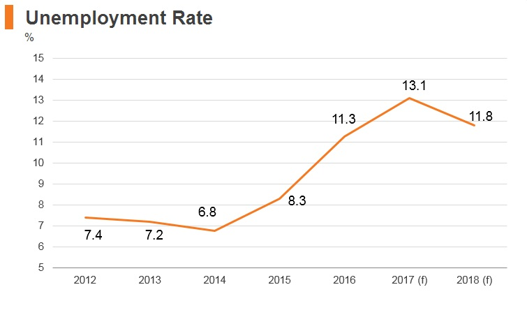 Graph: Brazil unemployment rate