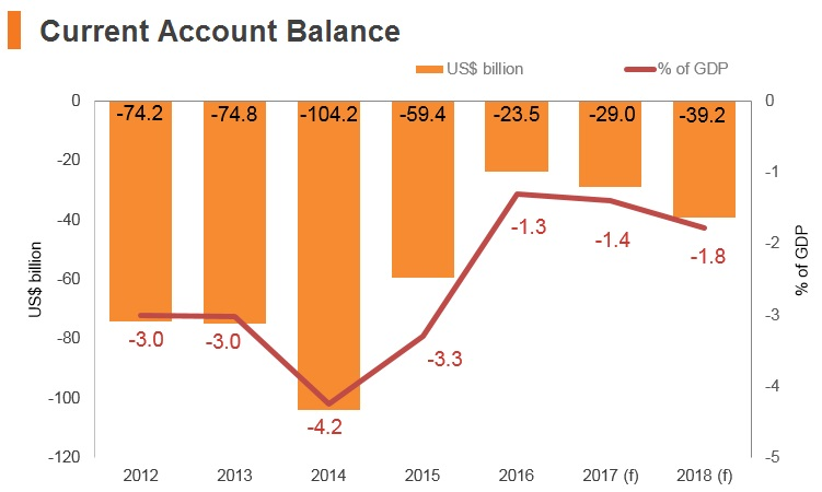 Graph: Brazil current account balance