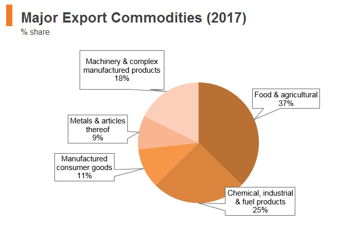 Graph: Brazil major export commodities (2017)