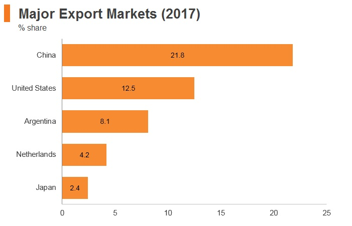 Graph: Brazil major export markets (2017)